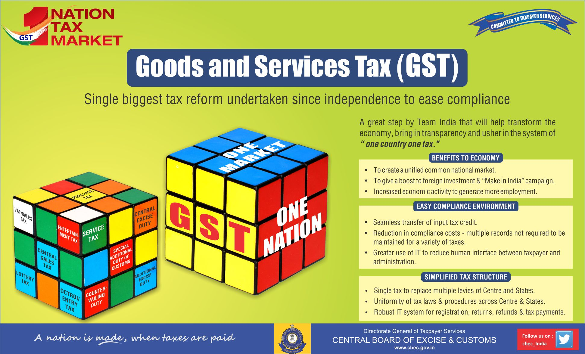 Creative designed Migration to GST