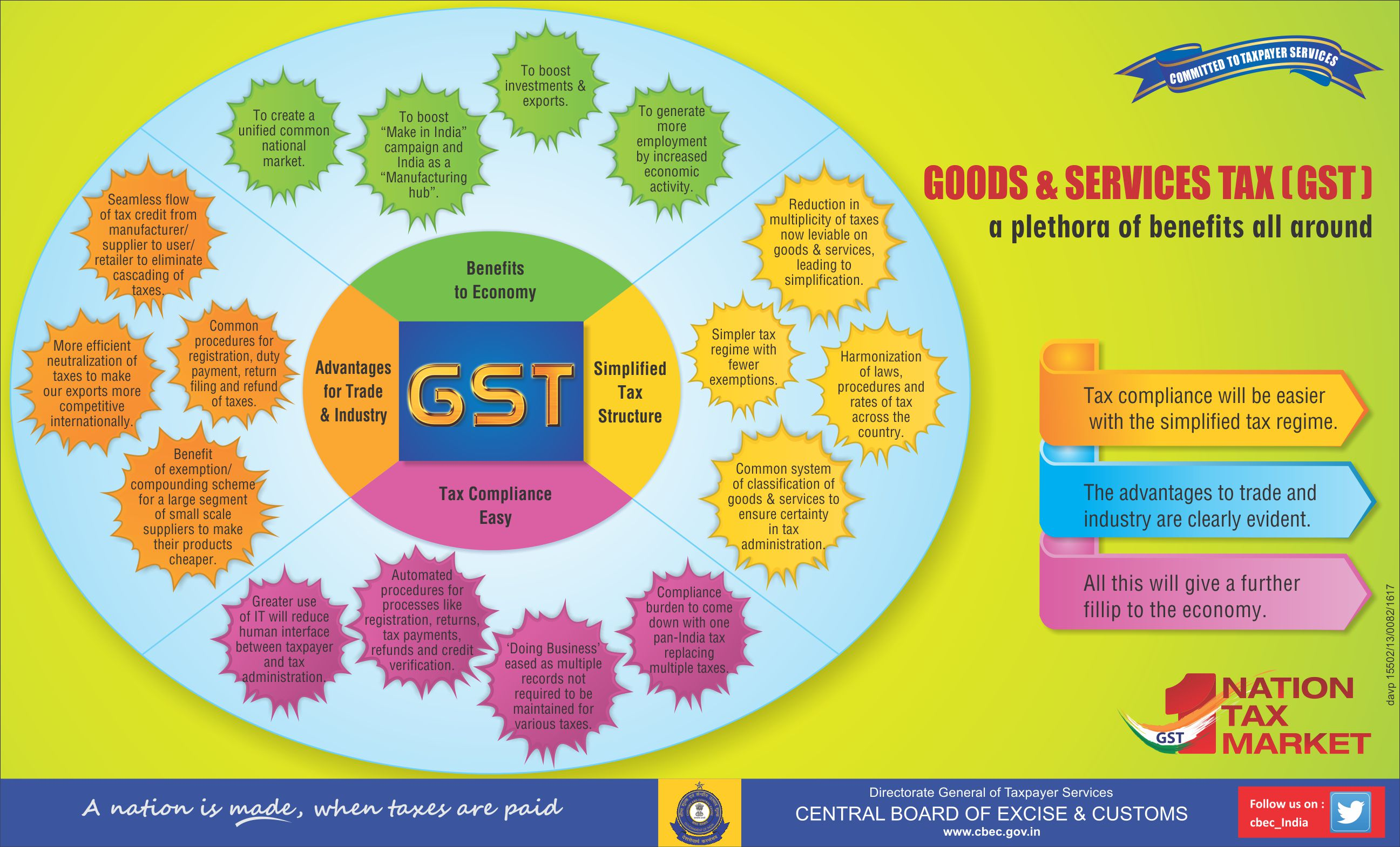 Migration to GST